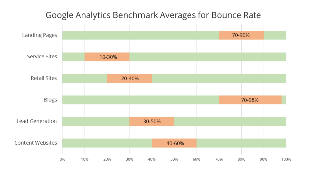 Average Bounce Rates