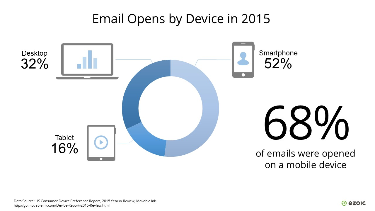 Emails Opened by Device