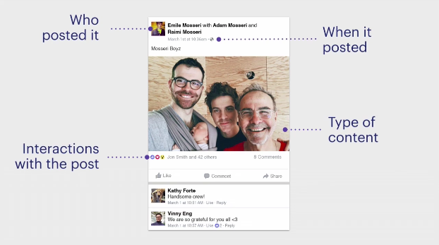 How Facebook's News Feed Works